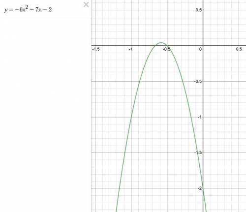 TEN POINTS1 Find the y-intercepts for the parabola defined by this equation y=-6x^2 -7x-2