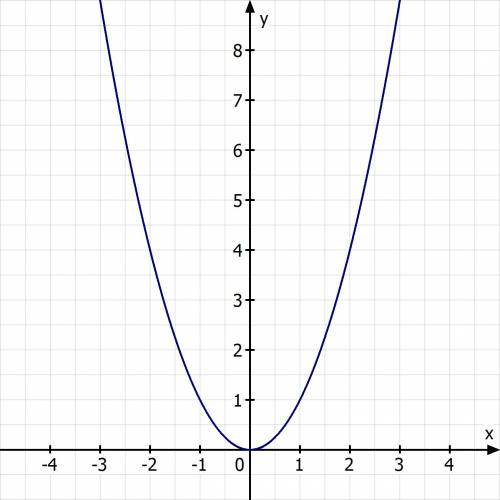 Which graph represents the parent function of y=(x+2)(x-2)